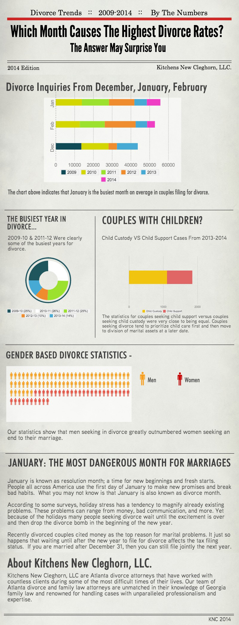 Which Month Causes the Highest Divorce Rates?